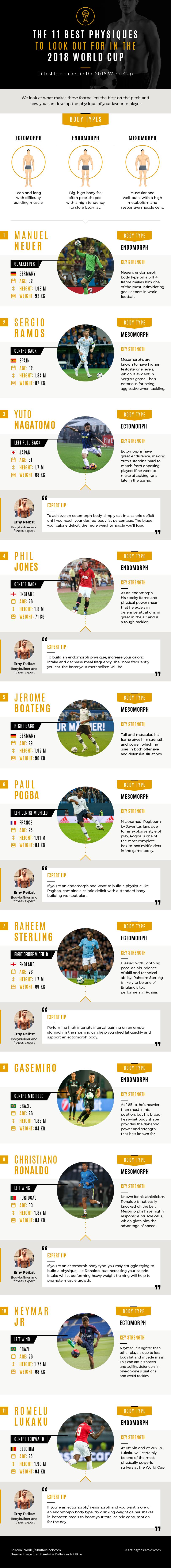 Corps de la Coupe du monde