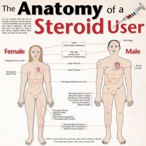 images d'effets secondaires de stéroïdes féminins